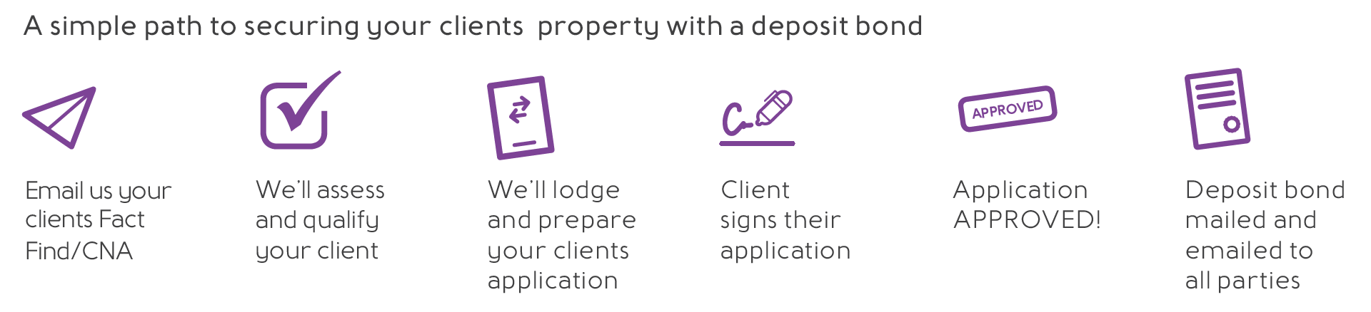 Deposit Assure Concierge Service for Deposit Bonds