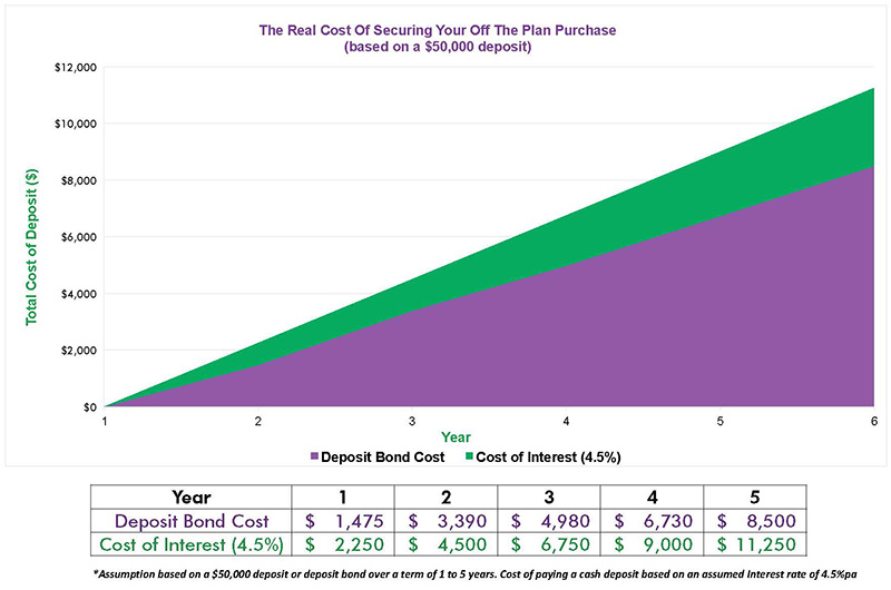 Off the plan? How Deposit Bonds Can Save You Money (graph)