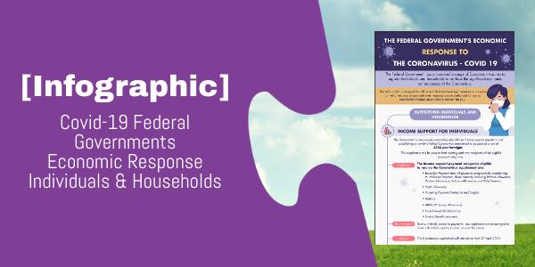 Infographic: The Coronavirus – Covid 19 Economic Response